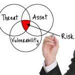 Venn diagram showing relationship among threat, asset, and vulnerability
